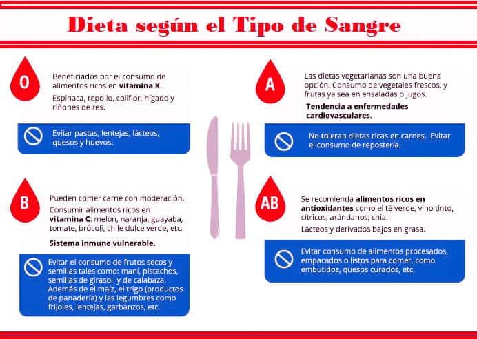 Dieta-del-Grupo-sanguineo-1