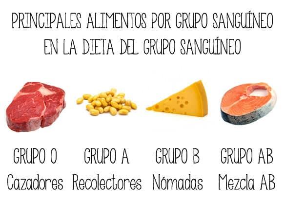 Dieta-del-Grupo-sanguineo-3